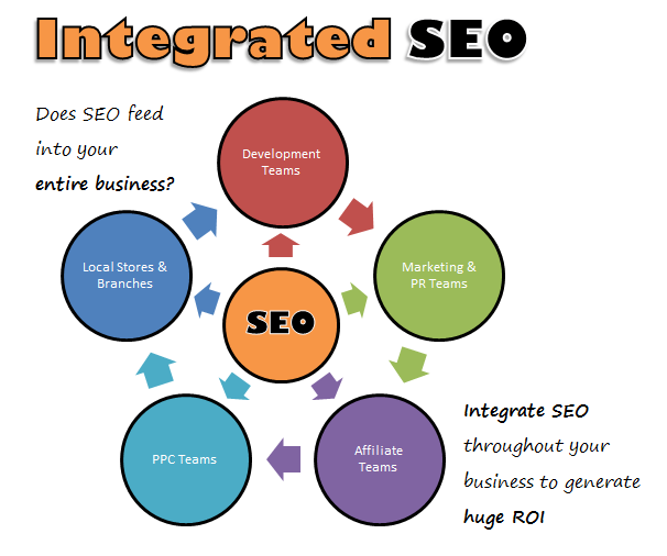 Integrate SEO throughout your business