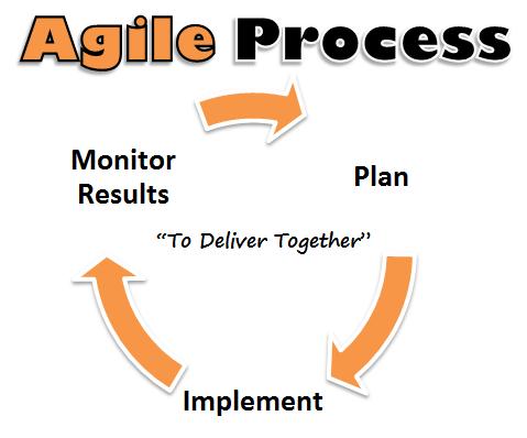 Contrado Digital Agile Process
