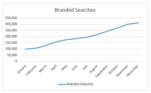 Actual branded searches over time