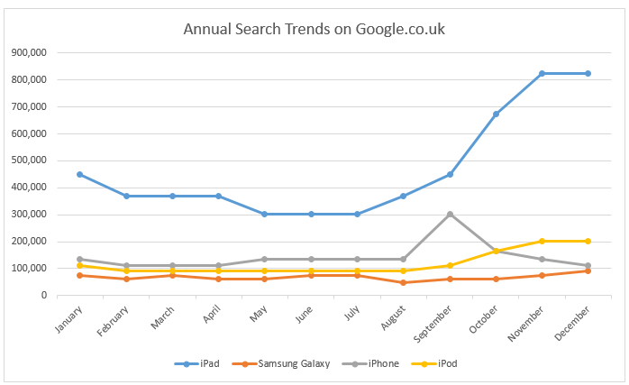 Gadgets annual search trends on Google.co.uk