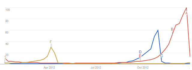 Annual search trends on Google.co.uk for Easter, Halloween and Christmas
