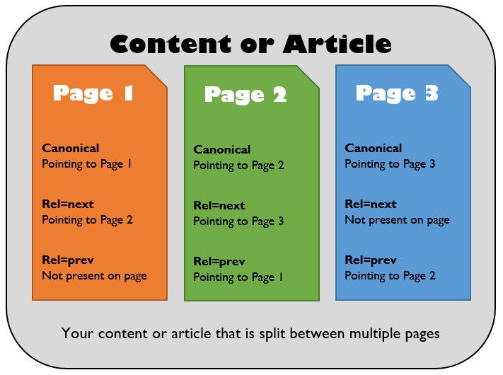Technical implementation of multi-page content for inclusion in In-Depth Articles