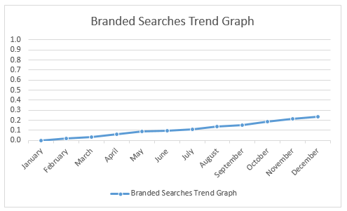 How Google Trends would display branded searches over time