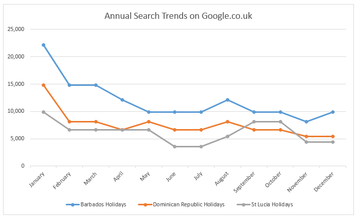 Luxury travel annual search trends on Google.co.uk