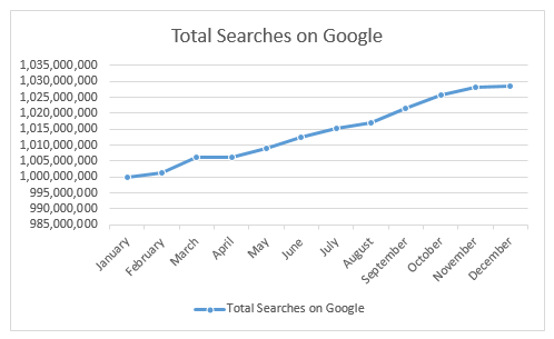Total searches on Google.co.uk over time