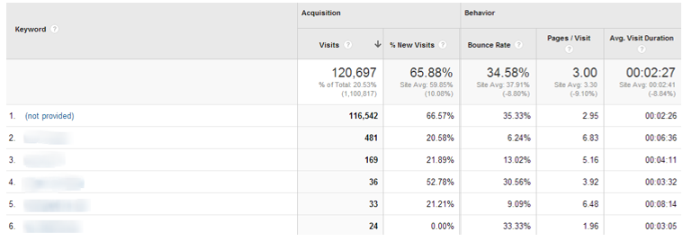Google Analytics Not Provided Keywords