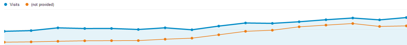 Google Analytics Rise in Not Provided Keywords