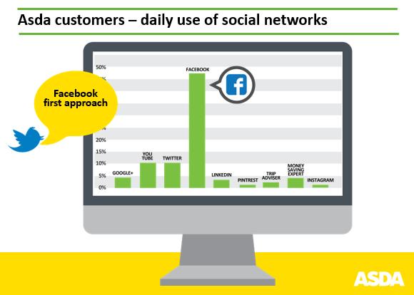 ASDA Customers on Social Media Channels