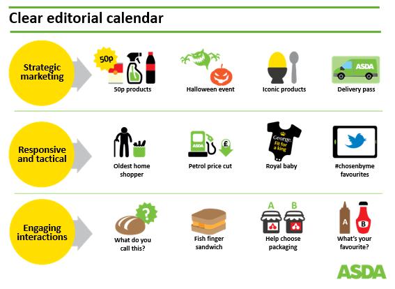 ASDA Social Media Editorial Calendar