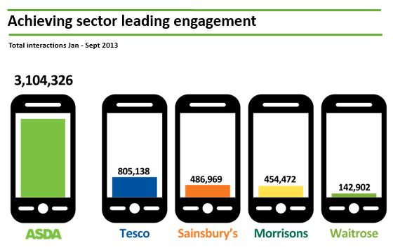 ASDA Social Media Engagement Levels