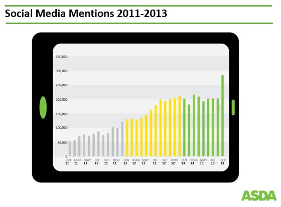 ASDA Social Media Mentions