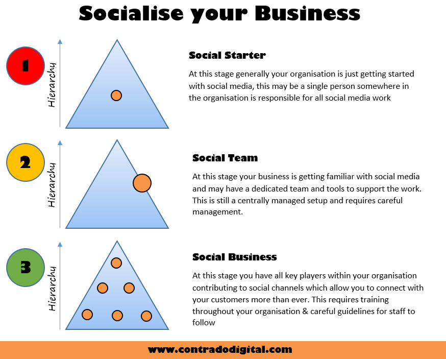 Socialise your Business