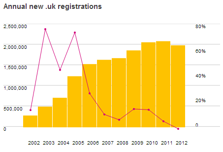 Annual New UK Domain Name Registrations