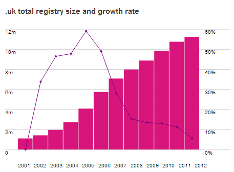 UK Top Level Domain Registry Size and Growth Rate