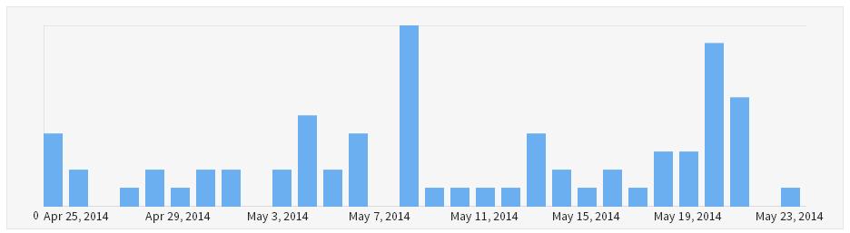 Bitly Click Statistics