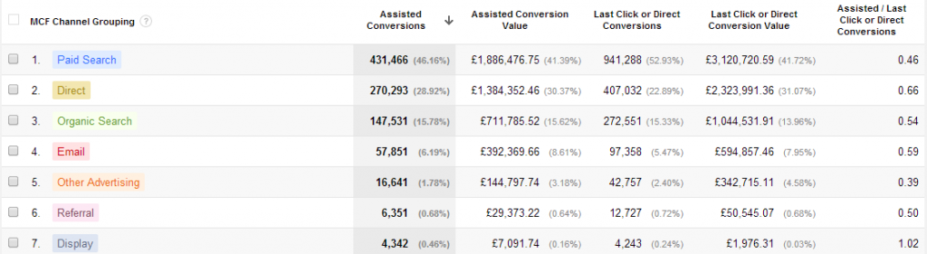 Assisted Conversion Data within Google Analytics