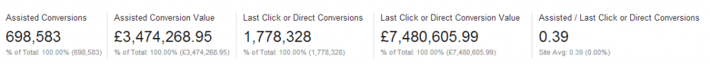 Assisted Conversion Summary Data within Google Analytics