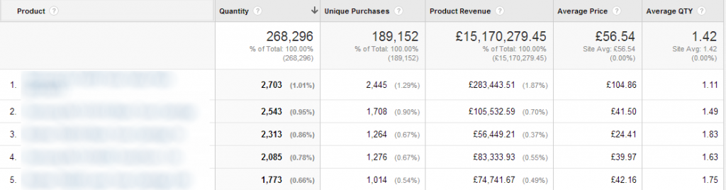 Ecommerce Tracking within Google Analytics