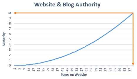 Domain Authority when Blog and Website are On Same Domain