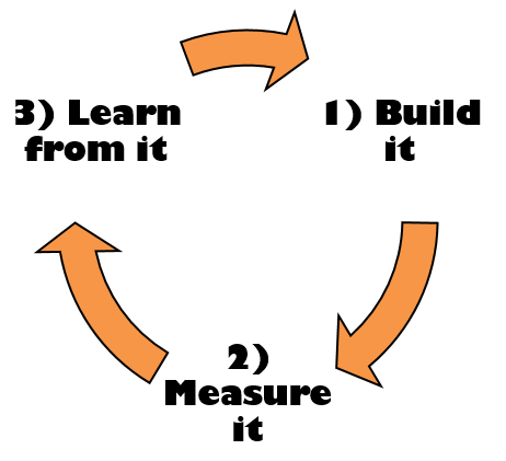Build Measure Learn Iterative Process