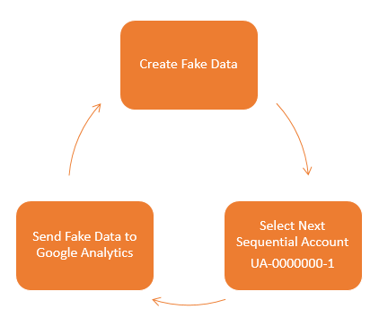 How Referrer Spam Works when Sending Data Directly to Google Analytics
