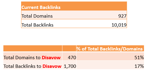 Total backlinks and domains to disavow