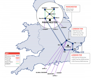 UKFast Network Infrastructure