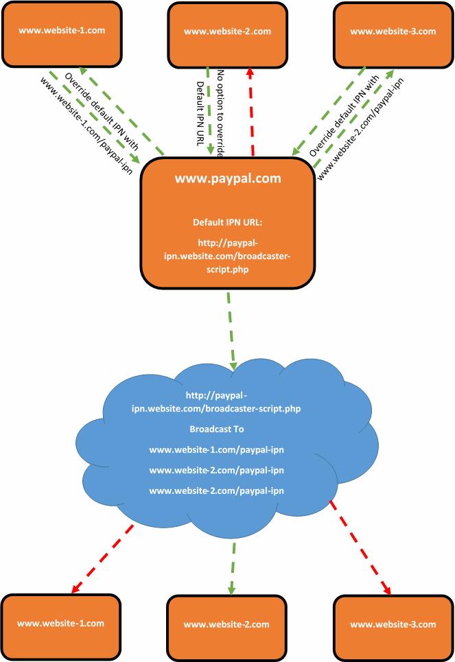 PayPal Broadcaster Script Multiple IPN URLs