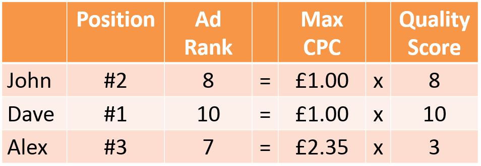 How Google Ad Rank is Calculated