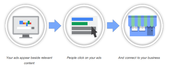How Google Adwords Works