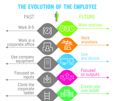 The Evolution of the Employee