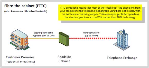 fttc-diagram