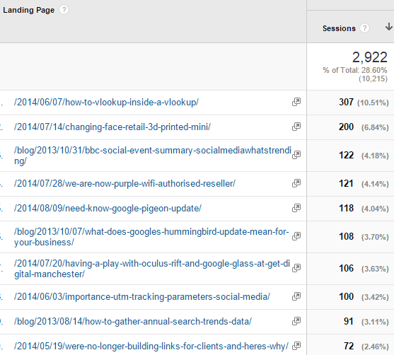 Tracking performance of blog posts in Google Analytics