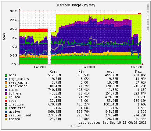 Munin Memory Increase Ram Plus 24hrs