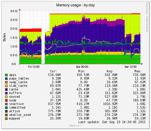 Munin Memory Increase Ram Plus 25hrs