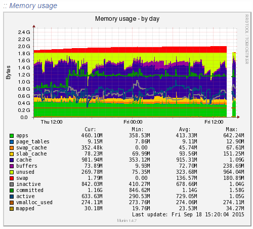 Munin Menory Usage Data
