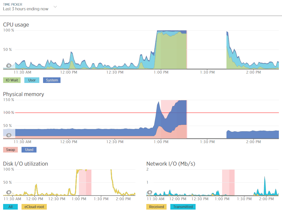 New Relic Performance Data