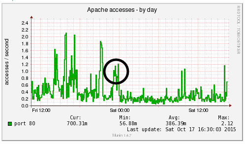 Apache Access by Day Decreases Enormously