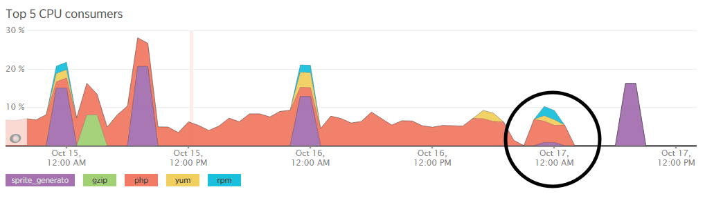 CPU Usage PHP Decreases Significantly