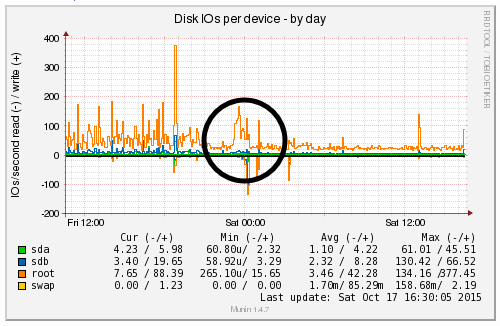 Disk IO Usage