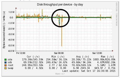 Disk Throughput Decreases