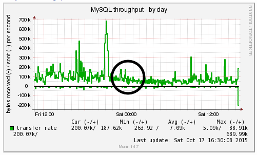 MySQL Throughput
