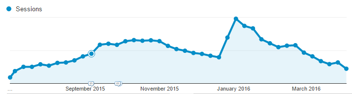 Chalet Finder Organic Traffic Growth