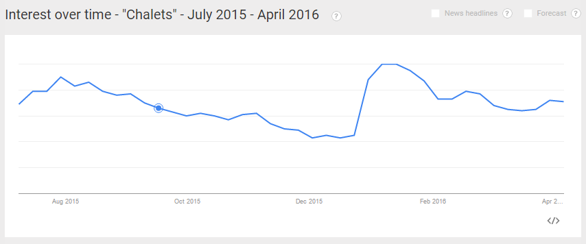 Google Trends Data for Chalets in 2015 Season
