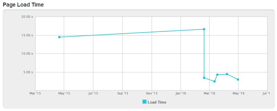 MEND Website Loading Speed