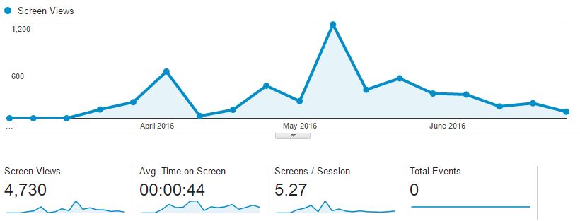 Google Analytics App Usage Stats