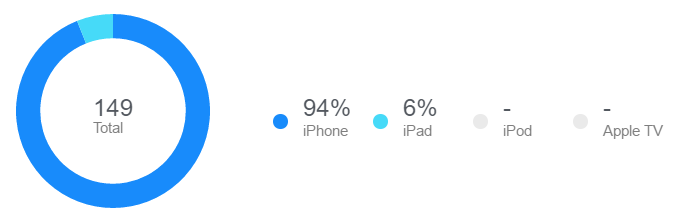 iTunes Connect App Technology Stats