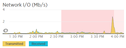 Network IO During Migration